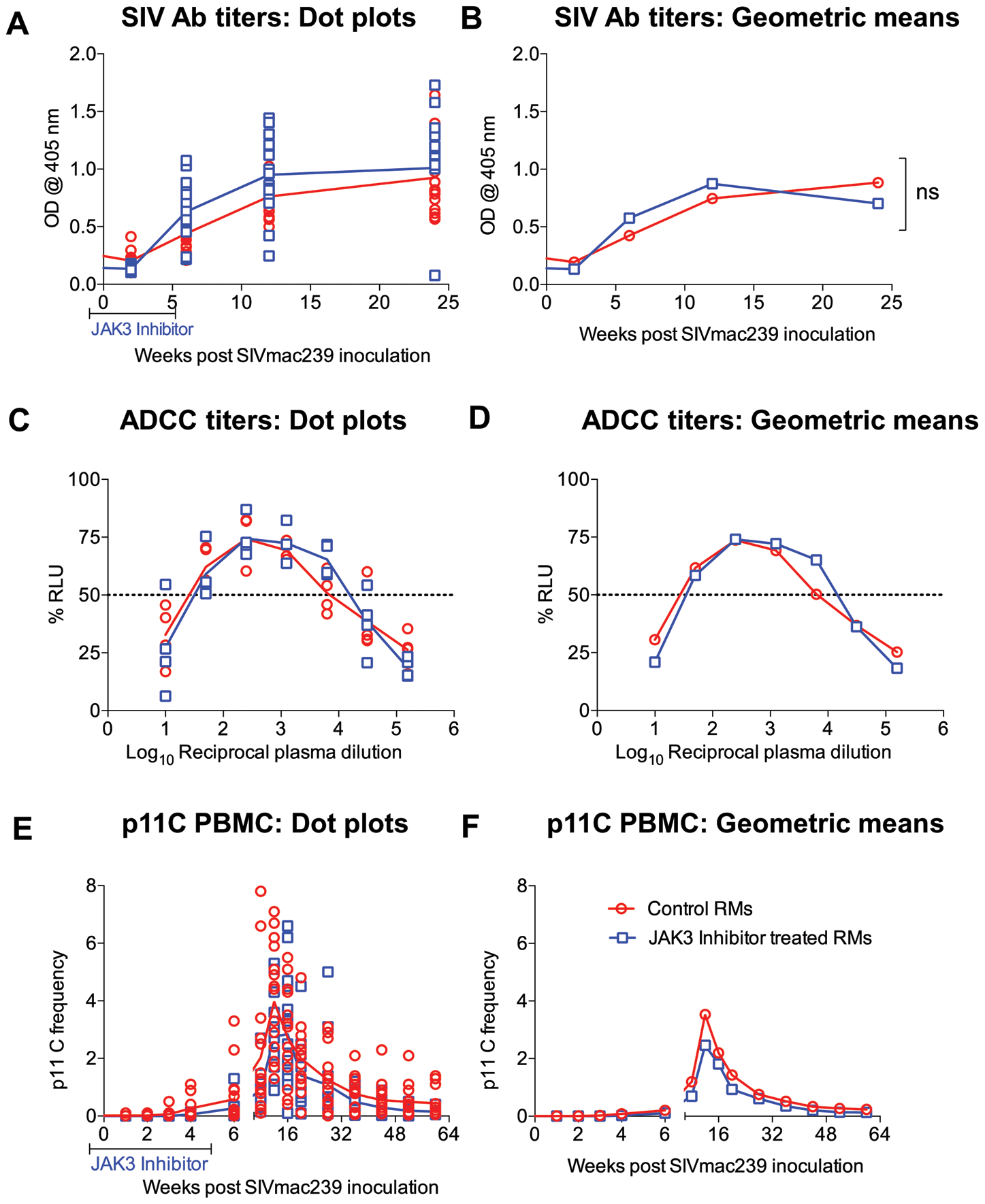 SIV specific antibody titers (A & B) calculated as O.D<sub>450</sub> and ADCC titers calculated as IC<sub>50</sub> values (C &D) in the plasma of the 2 groups of monkeys is illustrated as dot plots (A, C) or geometric means (B & D).
