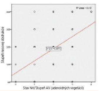 Bodový graf znázorňujúci súvislosť medzi stupňom hypertrofie AV a stupňom nosovej obštrukcie.