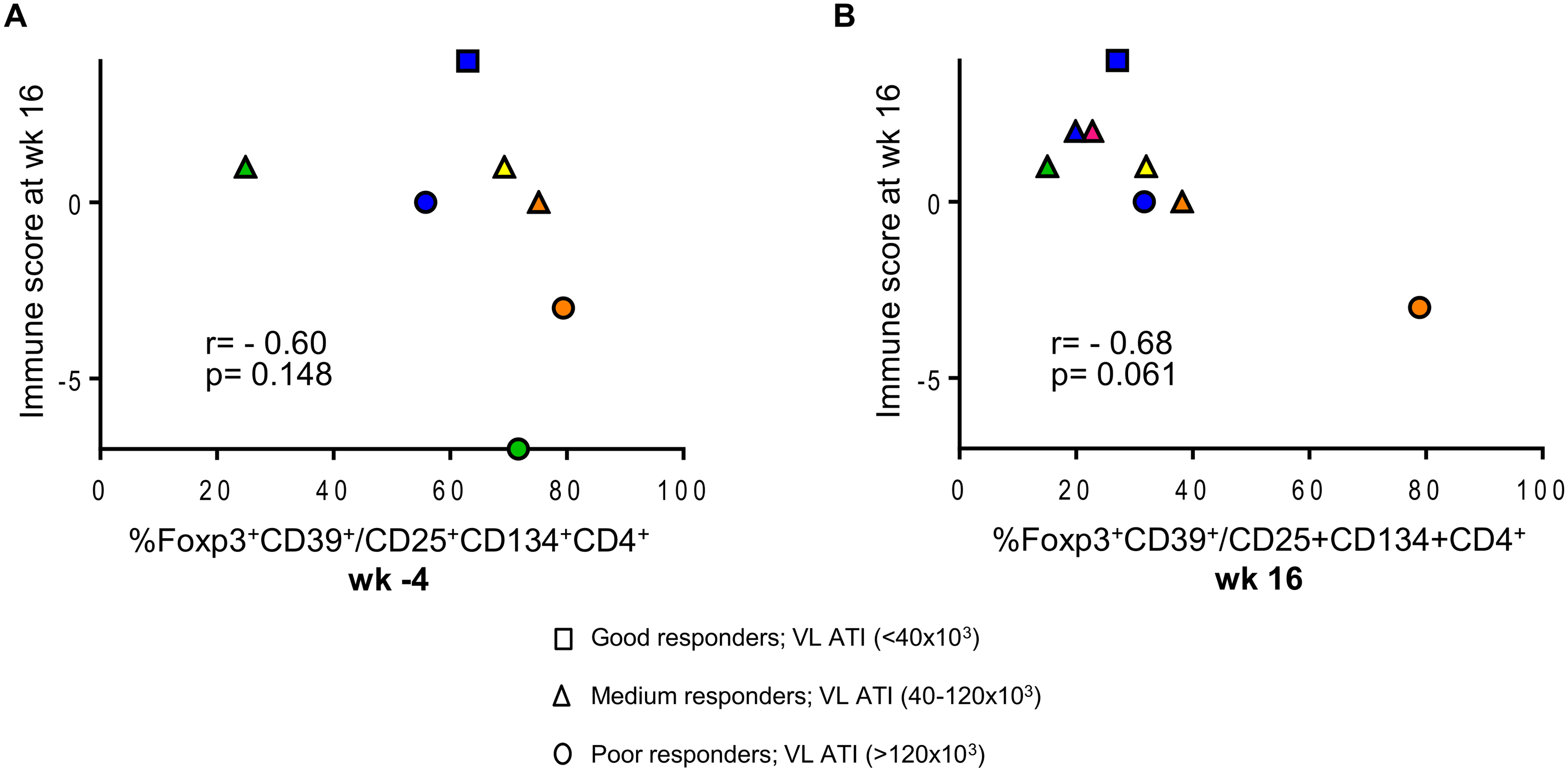 Patients with lower HIV-specific Tregs respond better to vaccination.