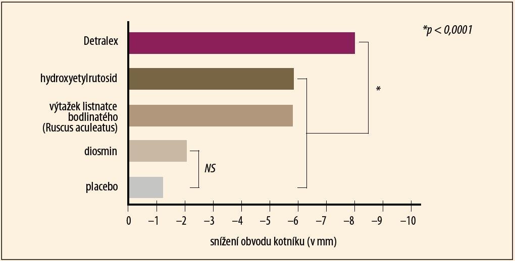 Srovnání účinku Detralexu a jiných venoaktivních látek na redukci žilního otoku (Allaert FA, Int Angiol 2012).