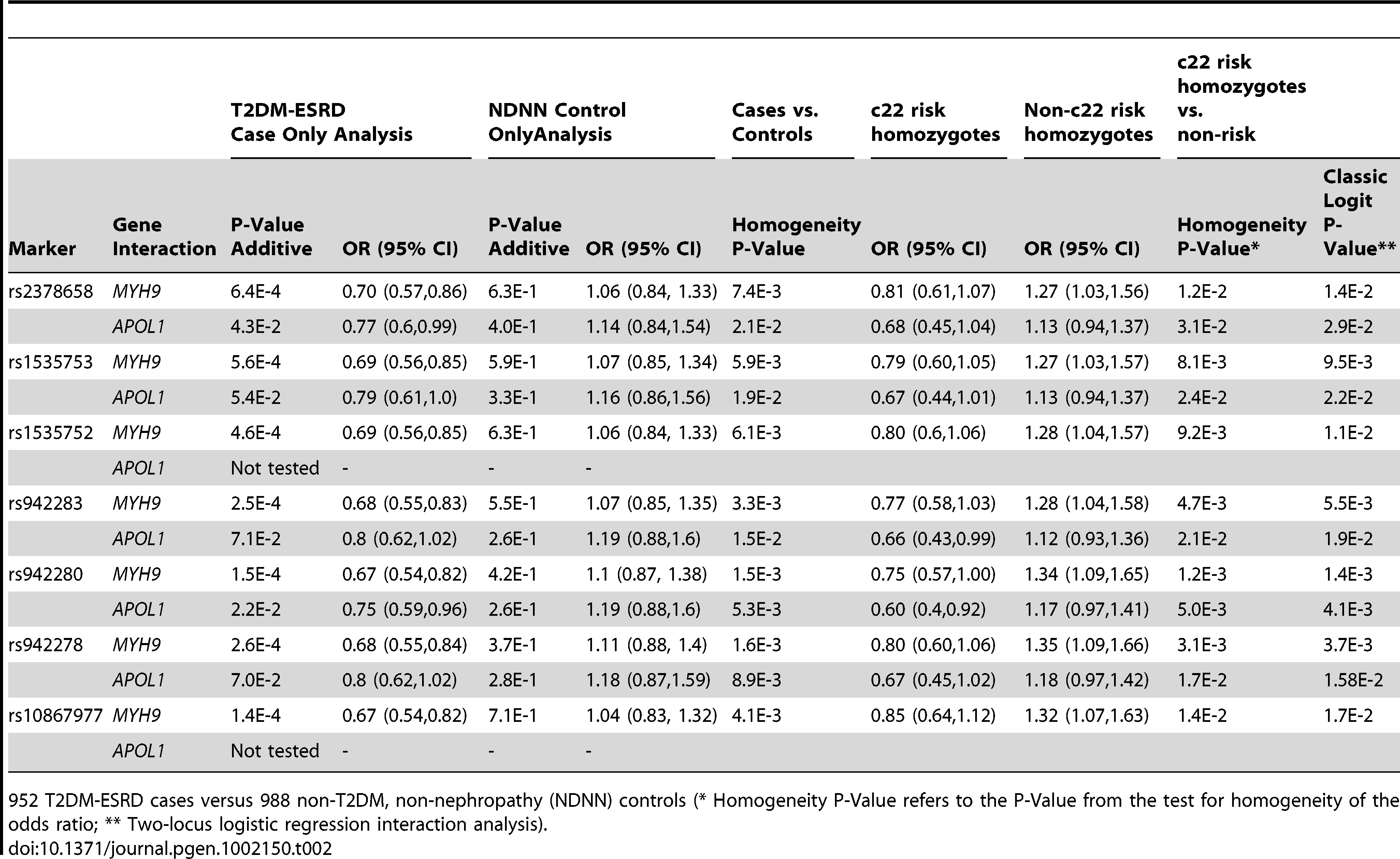 Discovery sample chromosome 22-<i>FRMD3</i> interaction analysis.
