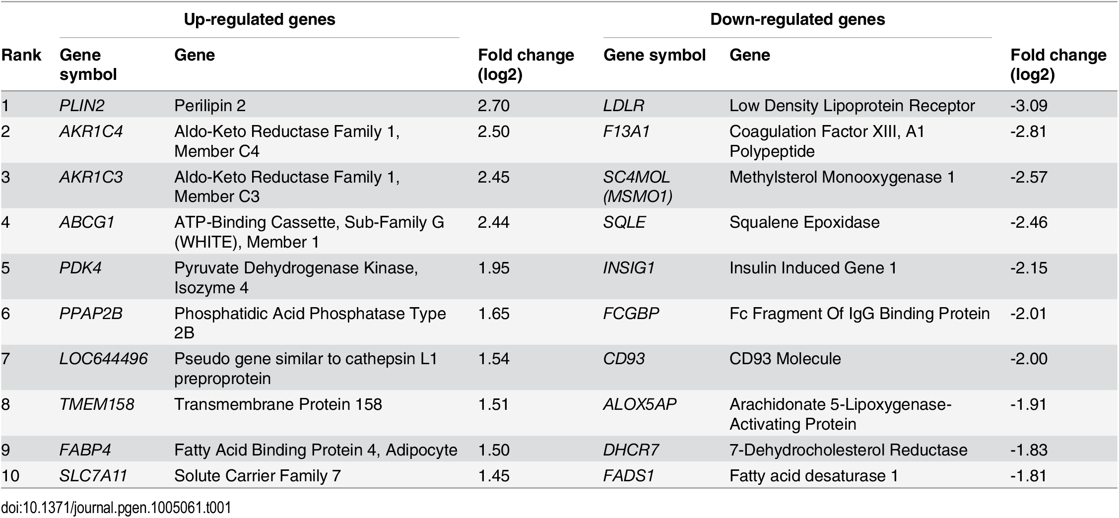 Top 10 most up-regulated and down-regulated genes during oxLDL-induced foam cell formation.