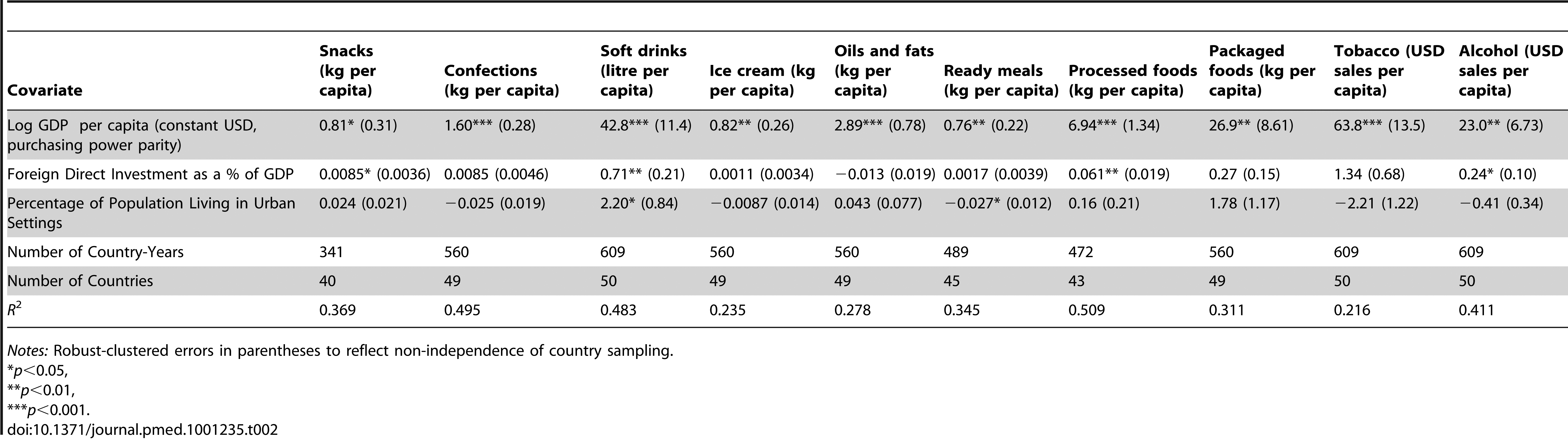 Determinants of the level of population exposure to unhealthy foods, beverages, and tobacco, 44 LMICs (GDP<USD12,500 per capita), 1997–2010.