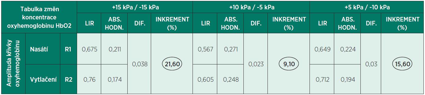 Vliv vakuově-kompresní terapie na koncentraci oxygenovaného hemoglobinu při různých parametrech procedury – zjištěno výpočtem z výsledků remisně spektrofotometrických experimentů.