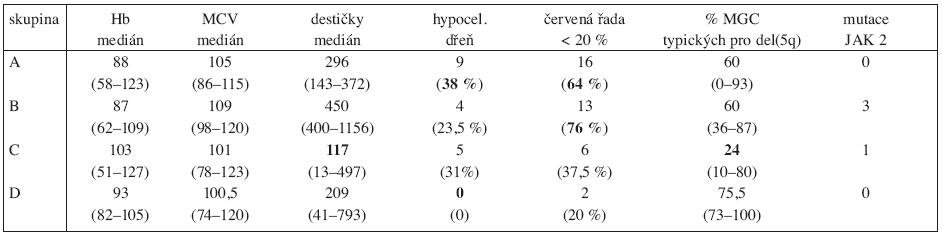 Průměrné hodnoty laboratorních nálezů ve skupinách A-D.