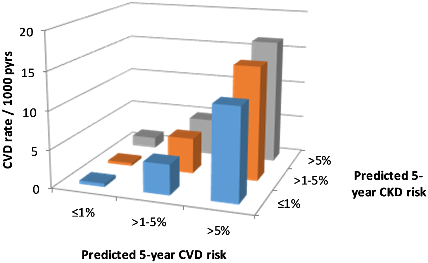 CVD event rates according to CKD and CVD risk.