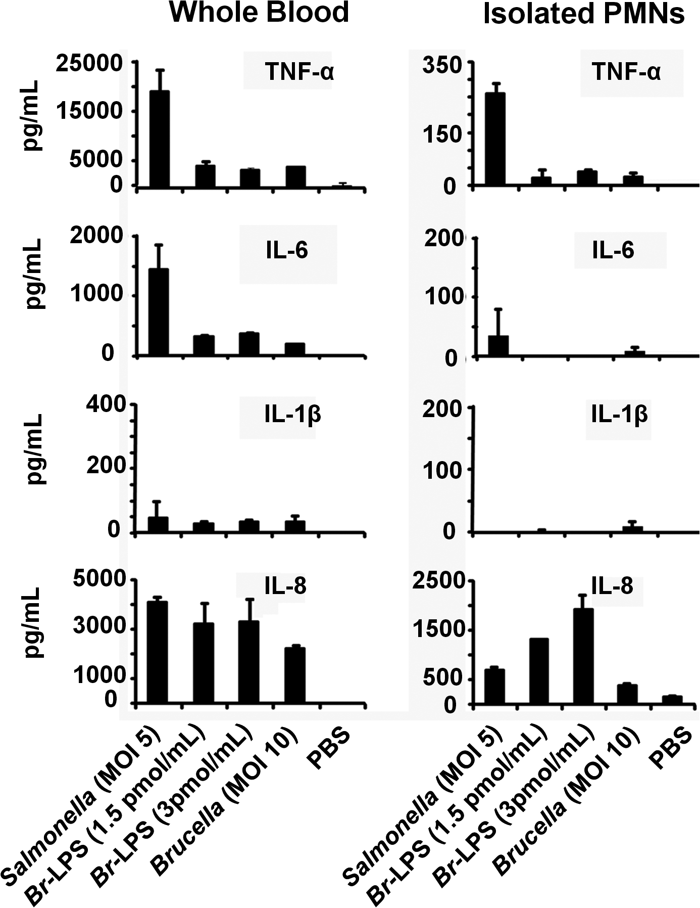 Cytokine differences between blood and purified PMNs infected with <i>B</i>. <i>abortus</i> or stimulated with <i>Br</i>-LPS.