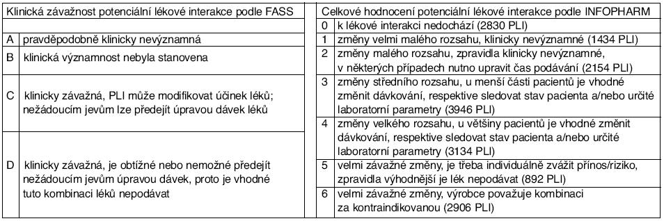 Klasifikace závažnosti potenciálních lékových interakcí podle FASS a INFOPHARM*