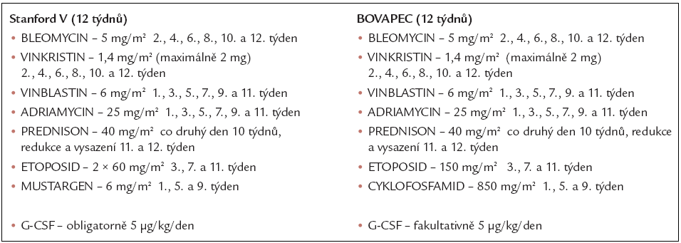 Schémata protokolů Stanford V a BOVAPEC.