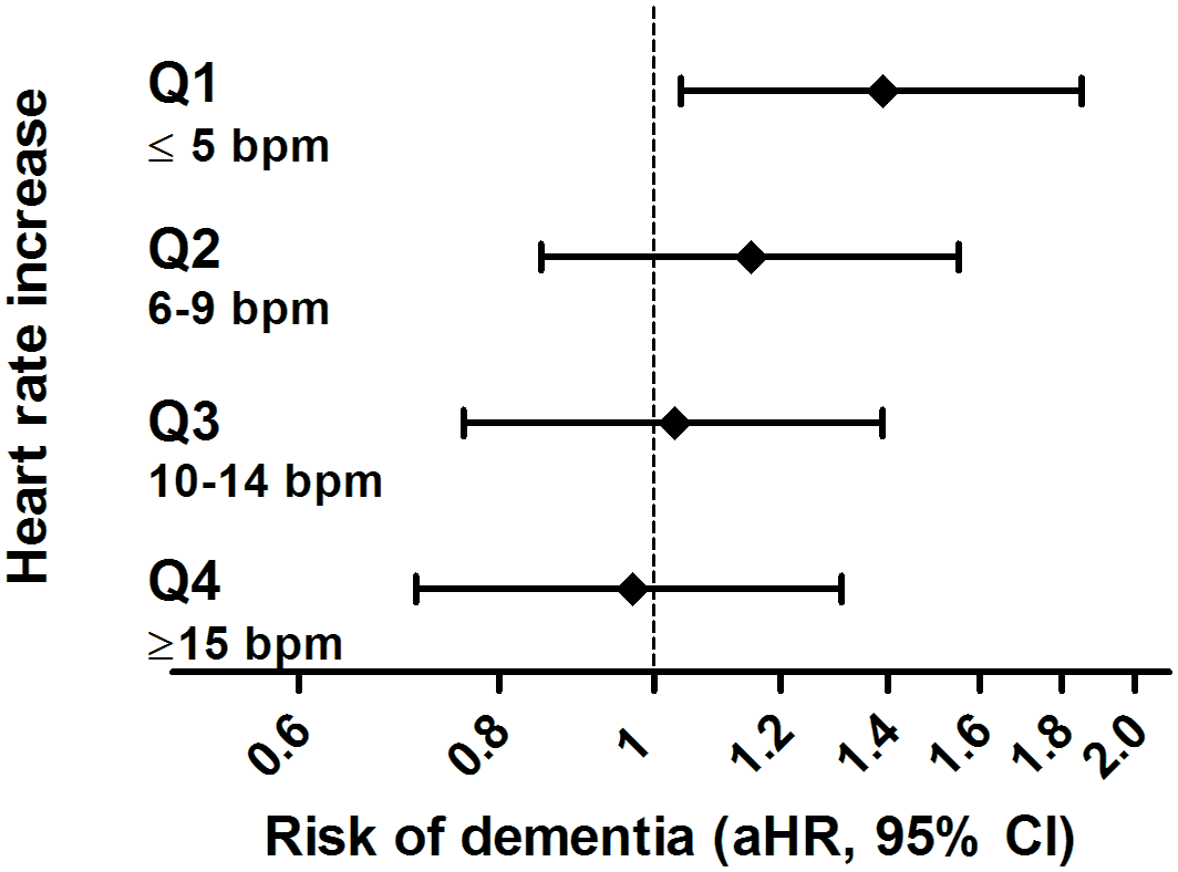 Risk of dementia in relation to orthostatic hypotension, stratified per quartile of response in heart rate.