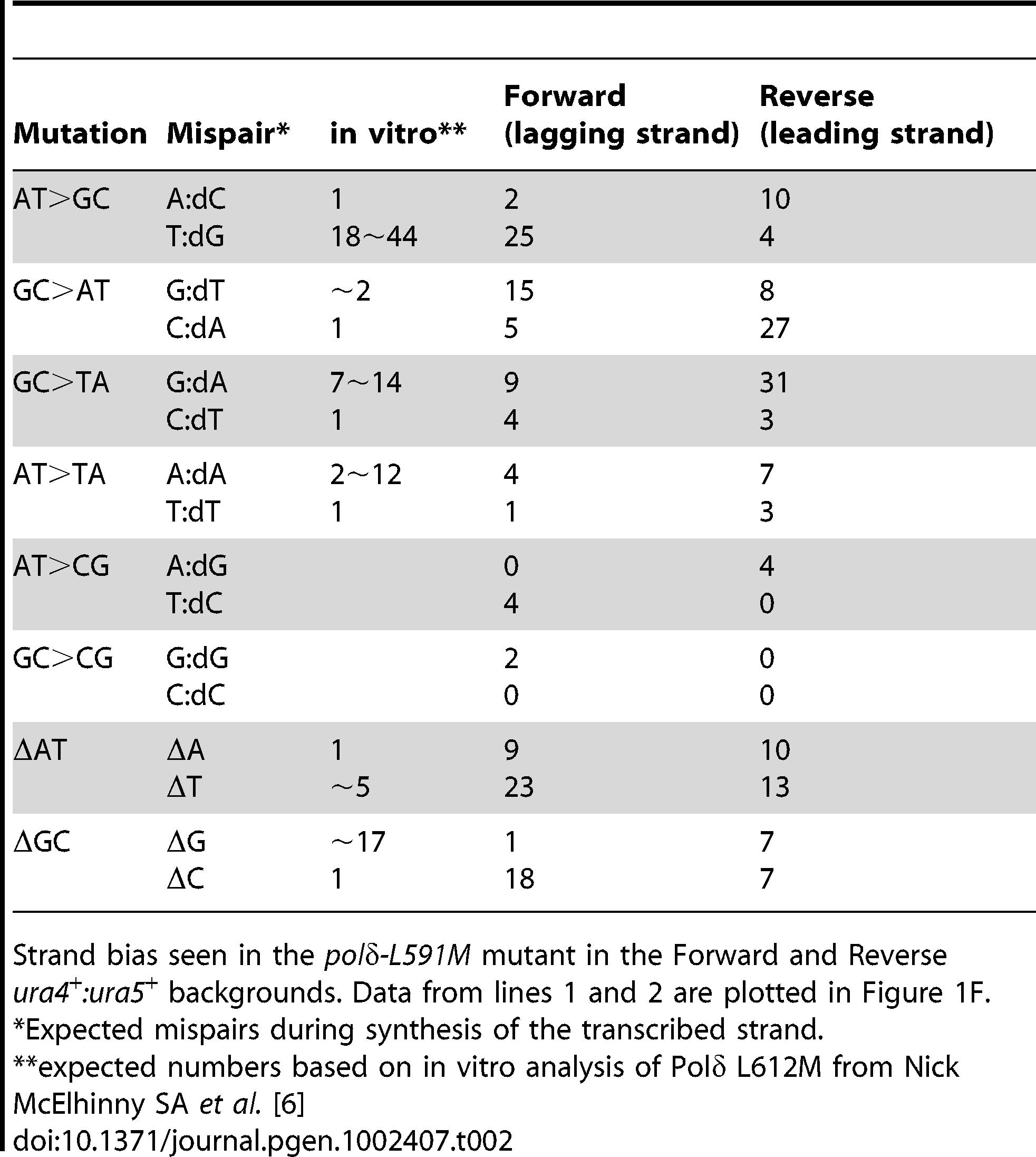 Strand bias of mutants from <i>polδ-L591M.</i>