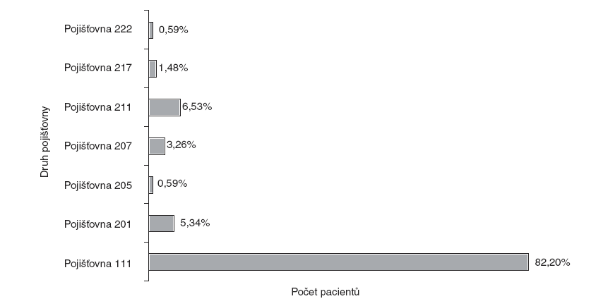 Počet odeslaných pacientů v závislosti na druhu pojišťovny – celkový soubor.