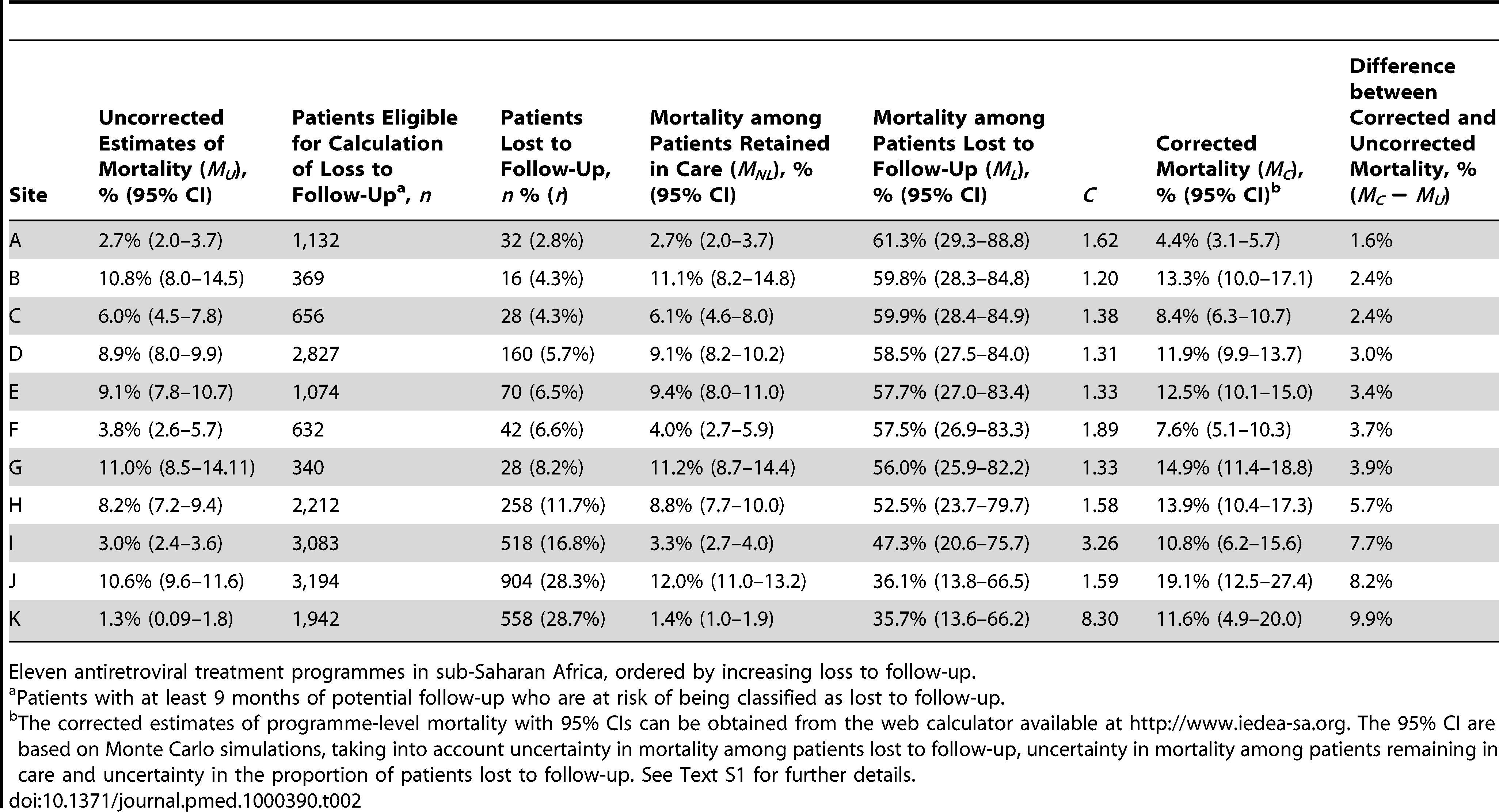 Uncorrected Kaplan-Meier estimates of programme-level mortality at 1 year for all patients starting ART, number of patients lost to follow-up, mortality estimates for patients retained in care, predicted mortality among patients lost to follow-up, correction factor <i>C</i> and corrected programme-level mortality at 1 year.