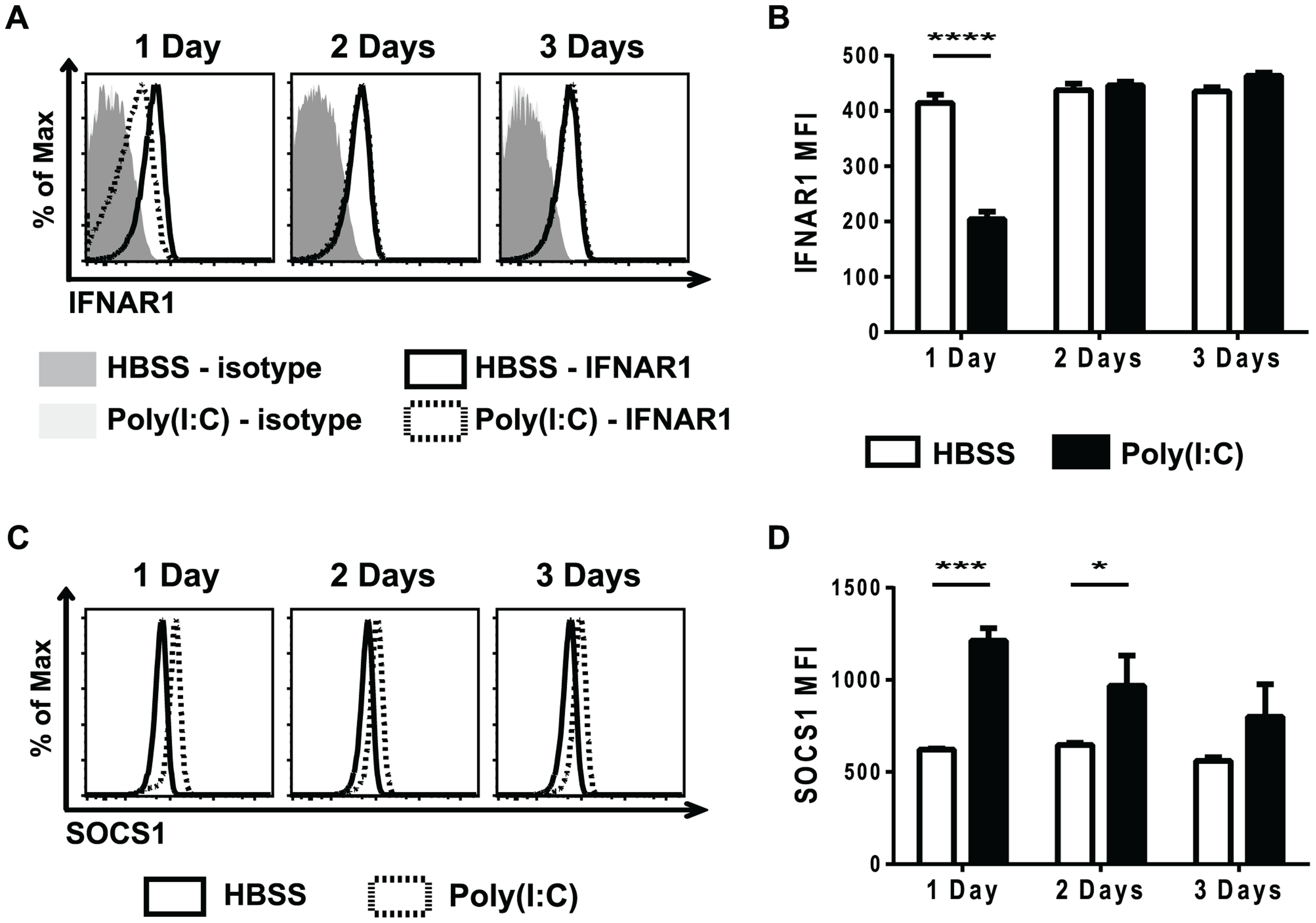 Poly(I∶C)-pretreated CD8 T cells have decreased type 1 IFN receptor expression and increased SOCS1 expression.