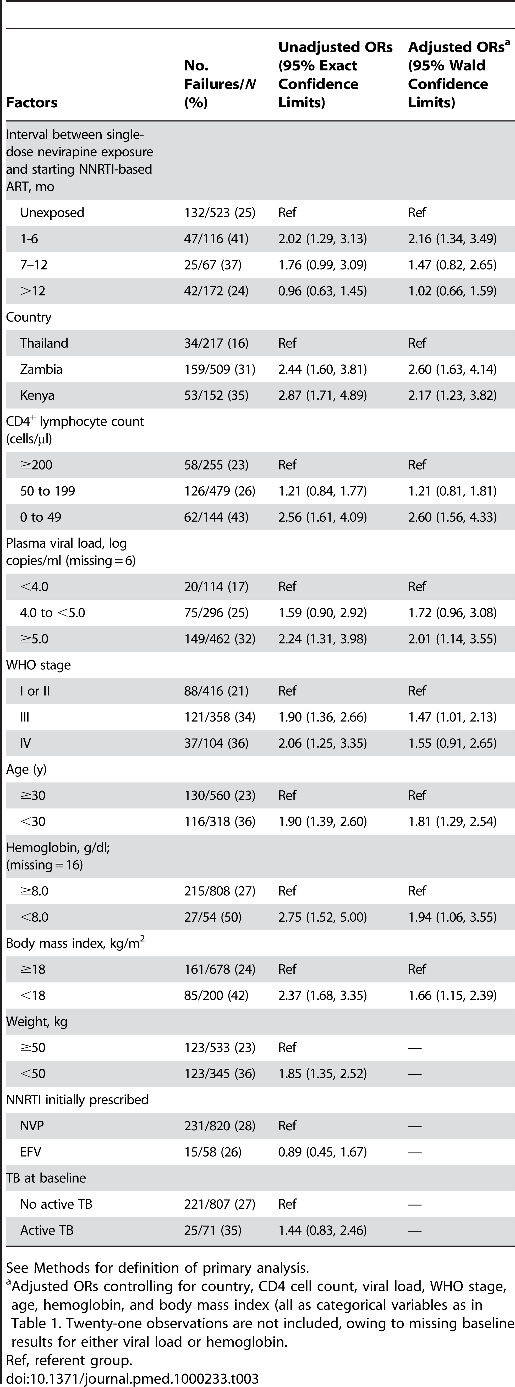 Factors associated with treatment failure in the primary analysis in the NNRTI Response Study—Zambia, Kenya, Thailand (2005–2008).