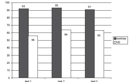 Porovnání výsledků úspěšnosti v dichotických testech č. 1-3 u dětí s vývojovou dysfázií (VD) s dětmi z kontrolní skupiny (výsledky v procentech).