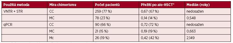 Rozdělení souboru pacientů podle použitých metod a míry buněčného chimerismu