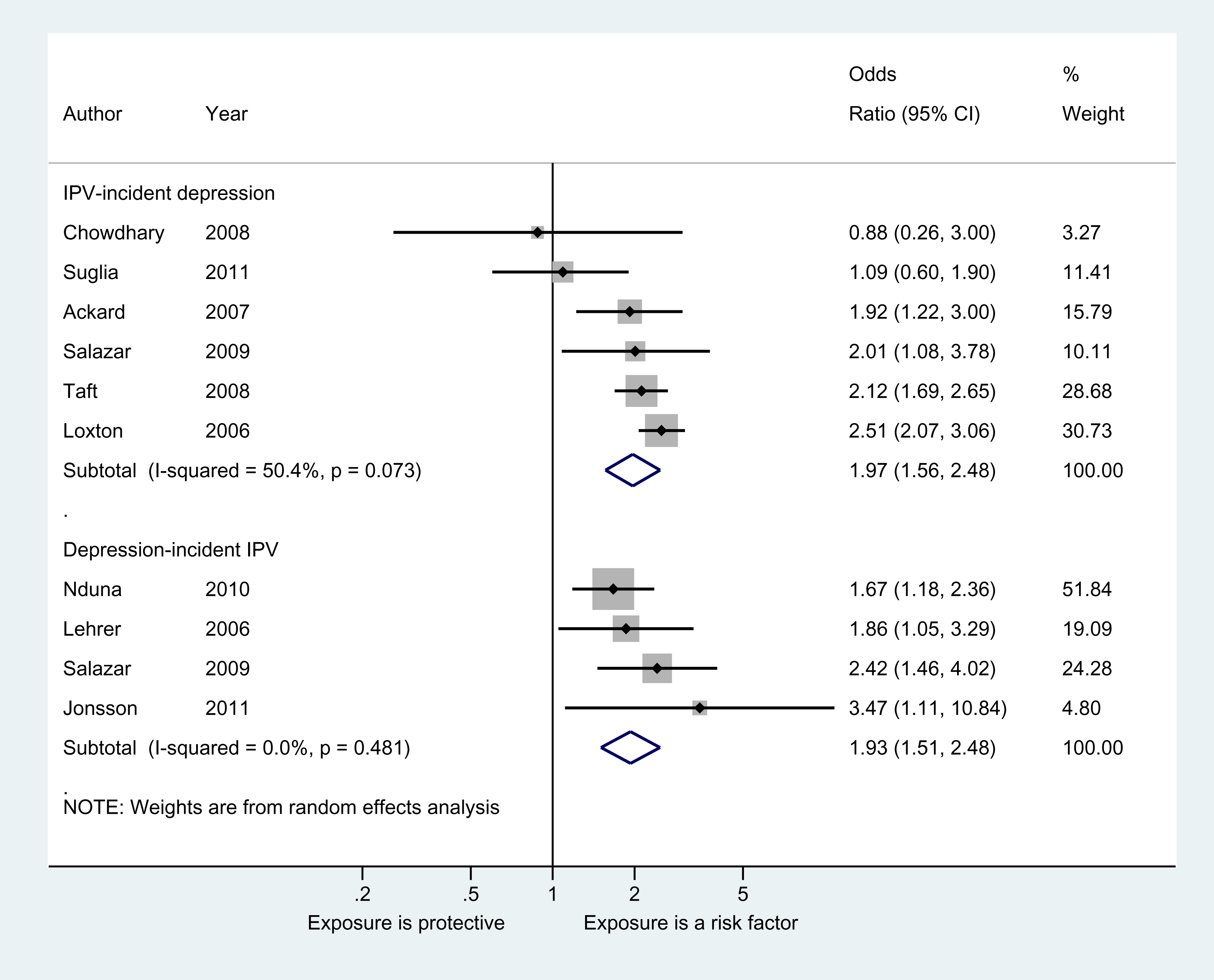 Meta-analyses of the association between IPV and depressive symptoms or disorder in women.