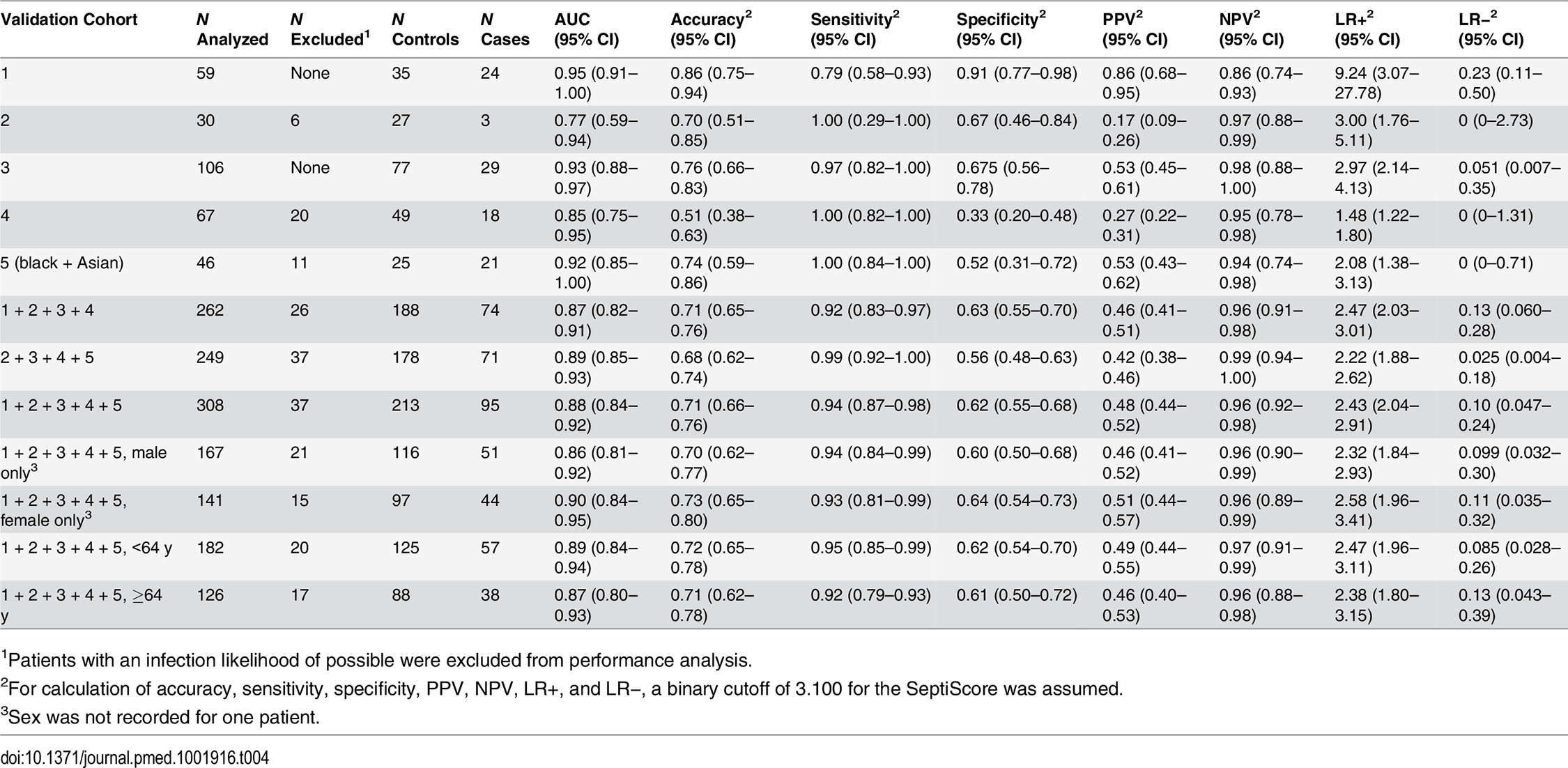 Diagnostic performance of SeptiCyte Lab in the validation cohorts.