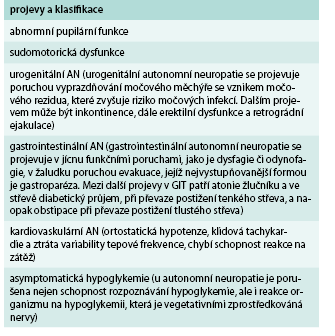 Přehled projevů autonomní neuropatie klasifikace autonomní neuropatie