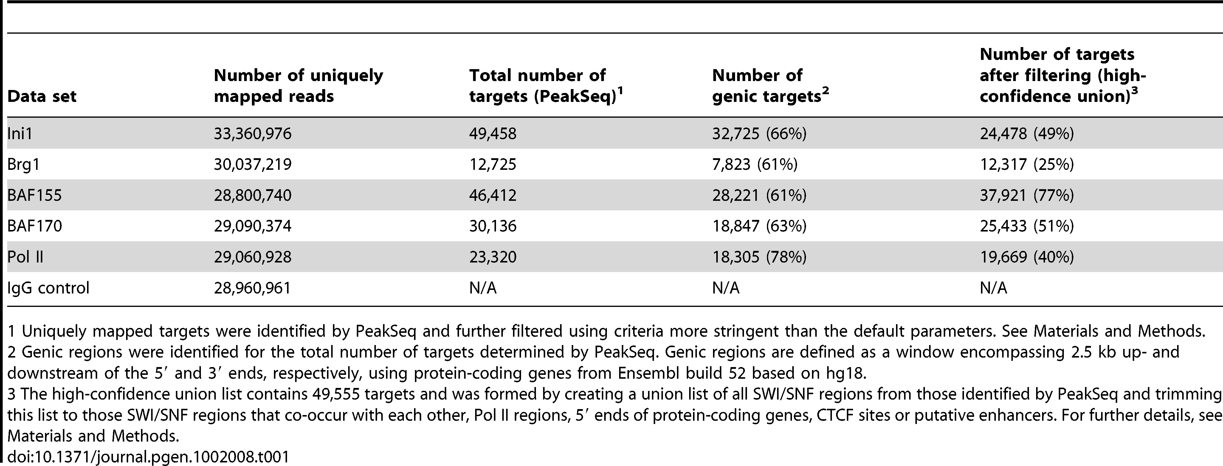 Read counts and target regions identified by ChIP-Seq.
