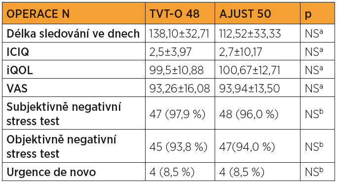 Pooperační profil bolesti (VAS) průměrné hodnoty