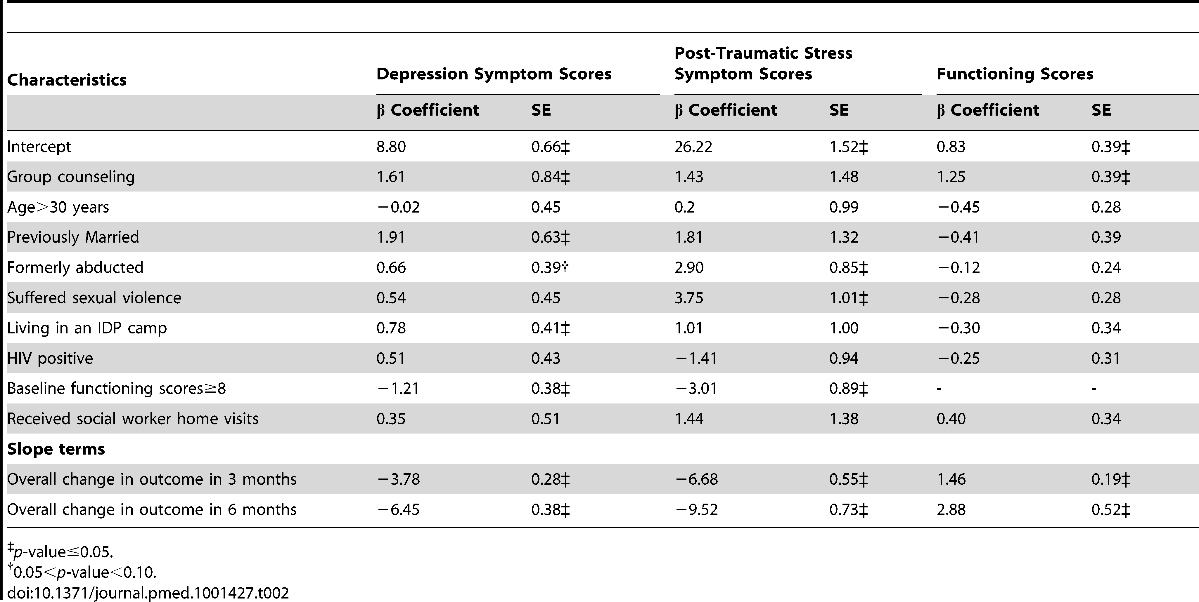 Longitudinal analysis of depression symptom scores, post-traumatic stress symptom scores and functioning scores over time (N = 375).