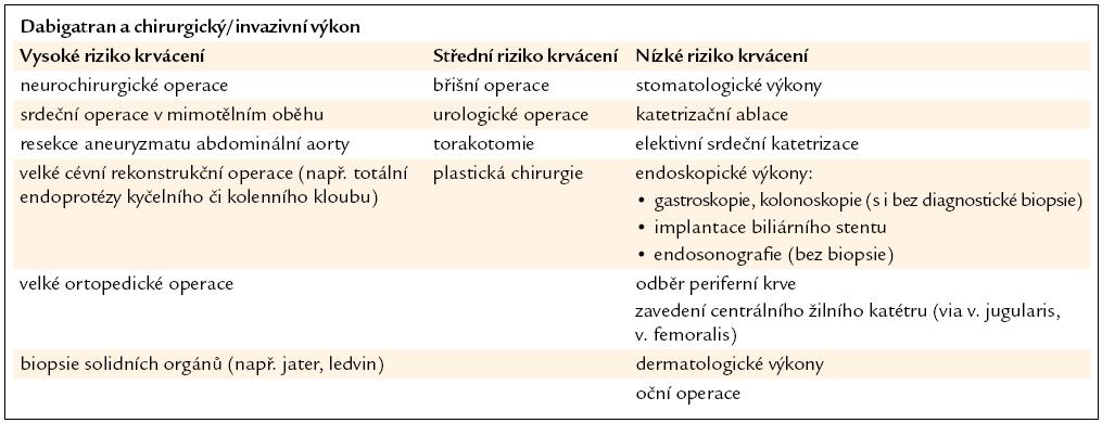Stratifikace rizika krvácení chirurgických a intervenčních výkonů.