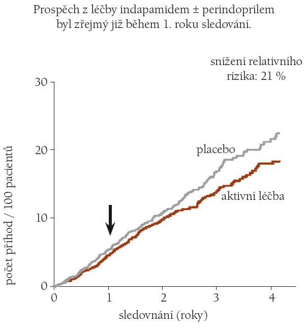 HYVET: Ovlivnění celkové mortality [21].