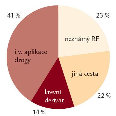 Rizikové faktory přenosu HCV infekce (n = 143).