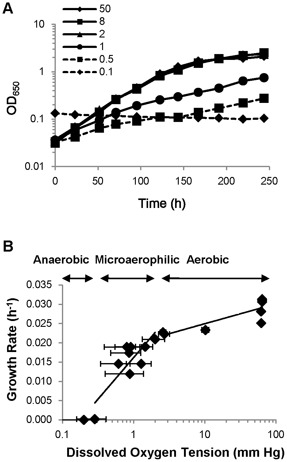 Oxygen concentration directly affects the growth of <i>M. tuberculosis</i>.
