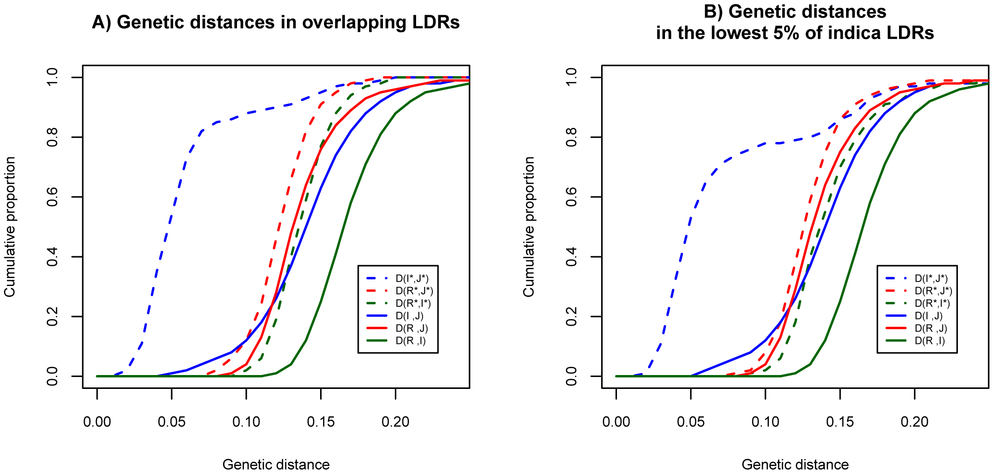 Distributions of genetic distances between populations in the genomic background and LDRs.