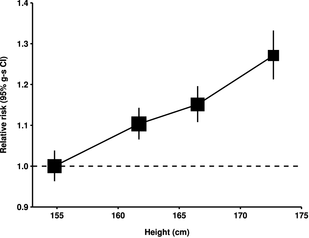 Relative risk of ovarian cancer by height.
