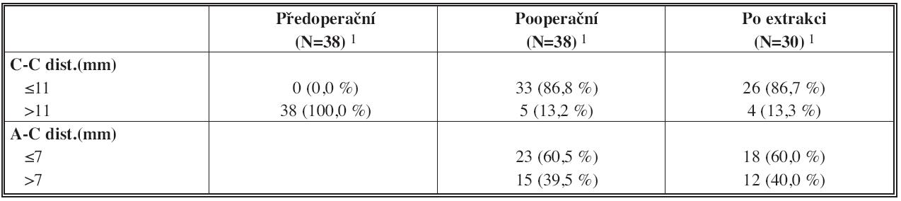 "Tab. 6c: Popis traumatu dle normovaných ""cut off"" C-C a A-C vzdáleností – všichni pacienti (N=38) Tab. 6c: Trauma description by standardized ""cut off"" C-C and A-C distances – all patients (N=38)"