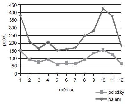 Preskripce humánních léčivých přípravků na veterinárních lékařských předpisech v letech 2007–2011 (podle jednotlivých měsíců)