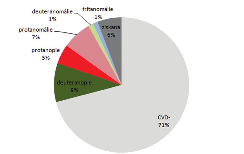 Zastoupení různých poruch barvocitu v zkoumaném vzorku (n = 86 subjektů = 100 %)