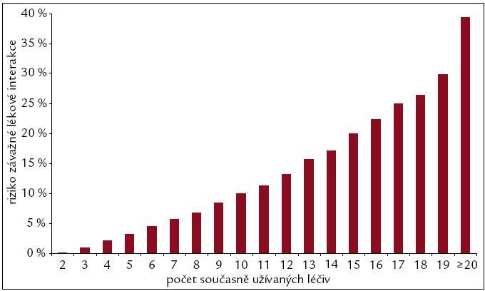 Riziko vzniku závažné lékové interakce v závislosti na počtu užívaných léčiv (dle [13]).