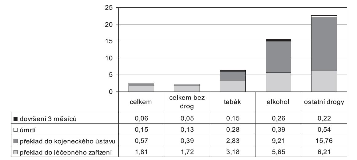 Podíl jednotlivých způsobů ukončení pobytu na novorozeneckém oddělení (jiných než propuštění domů) u celkového počtu novorozenců a u novorozenců rodiček užívajících návykové látky v letech 2000–2009 (v %)