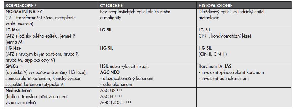 Ideální korelace mezi kolposkopií, cytologií a histopatologií u prekanceróz děložního hrdla