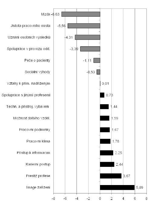 Obr. 3. Rozdíly mezi pořadím důležitosti faktorů pracovní spokojenosti a pořadím jejich saturace