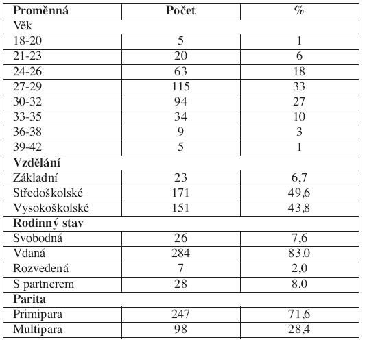 Charakteristika matek, které se zúčastnily studie (n=345)