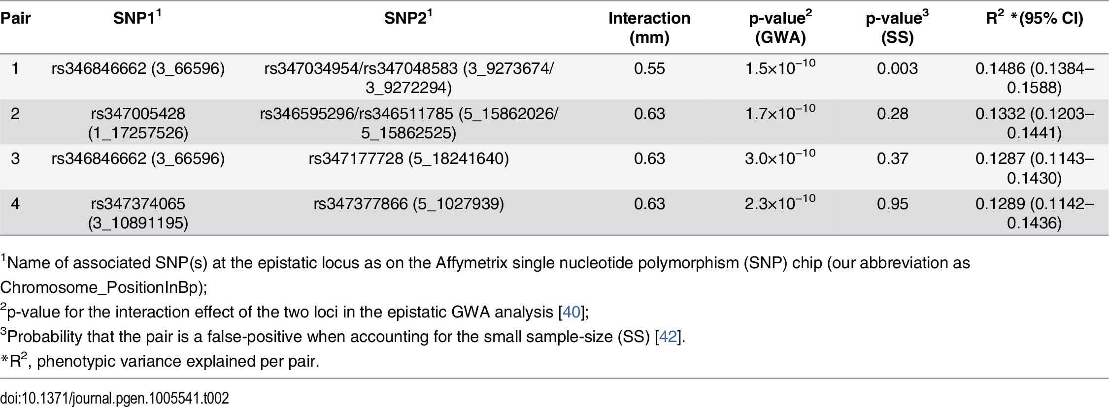 Exhaustive two-dimensional GWAS-scan for epistasis identifies six significant interactions, representing four unique pairs, associated with the root length mean.