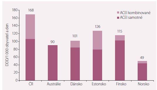 Spotřeba ACE inhibitorů ve vybraných zemích v DDD/1 000 obyvatel a den v roce 2017 (Austrálie rok 2015).