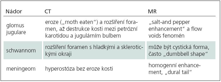 Charakteristiky v zobrazení nádorů foramen jugulare.