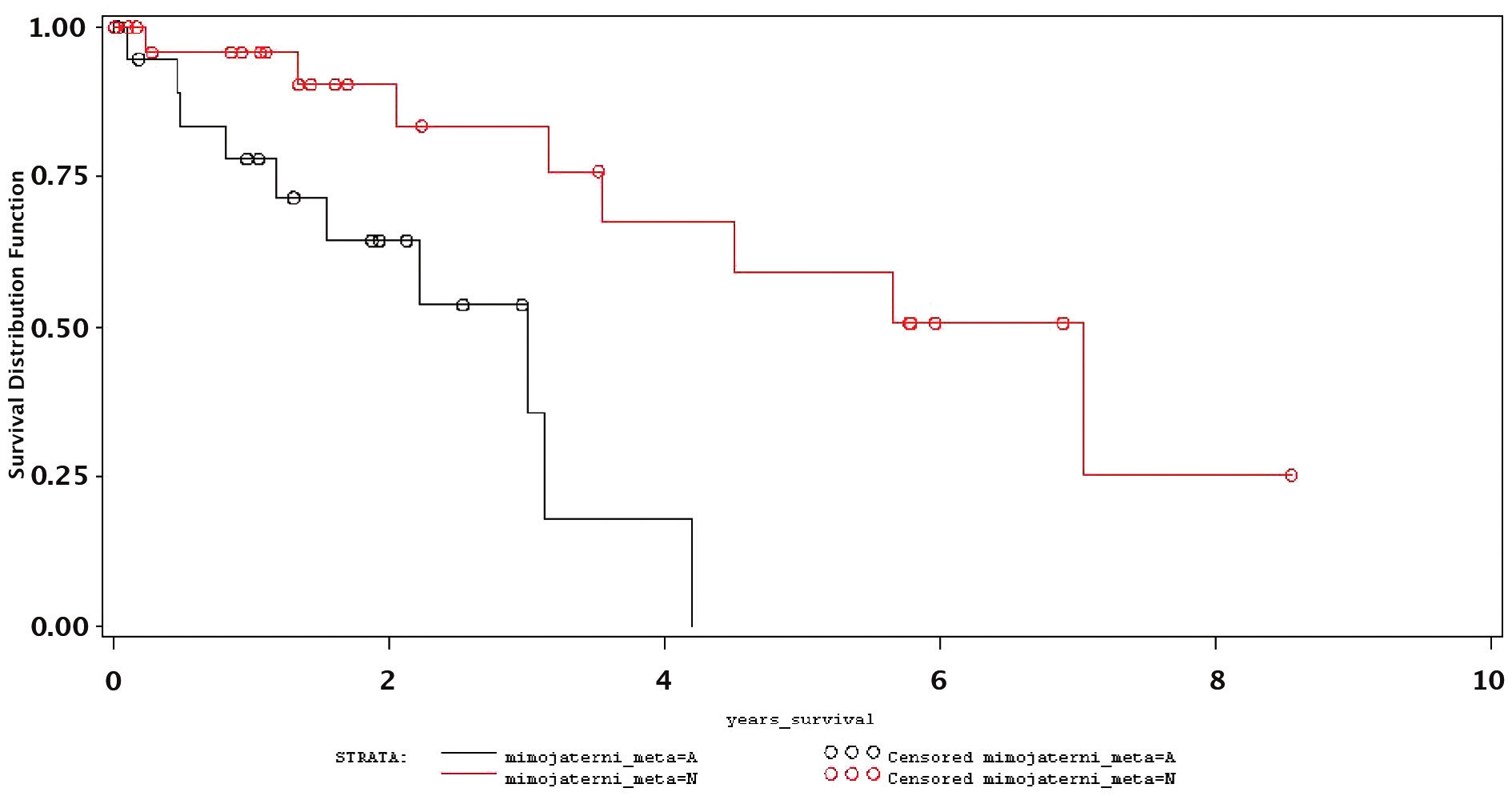 Prognóza nemocných s chirurgicky řešitelnými mimojaterními metastázami Graph 4. Prognosis in patients with surgically-manageable extrahepatic metastases