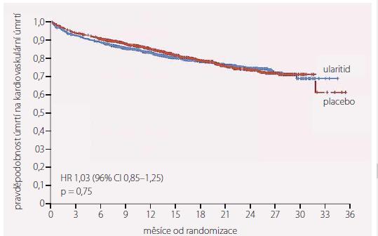 Kardiovaskulární mortalita.