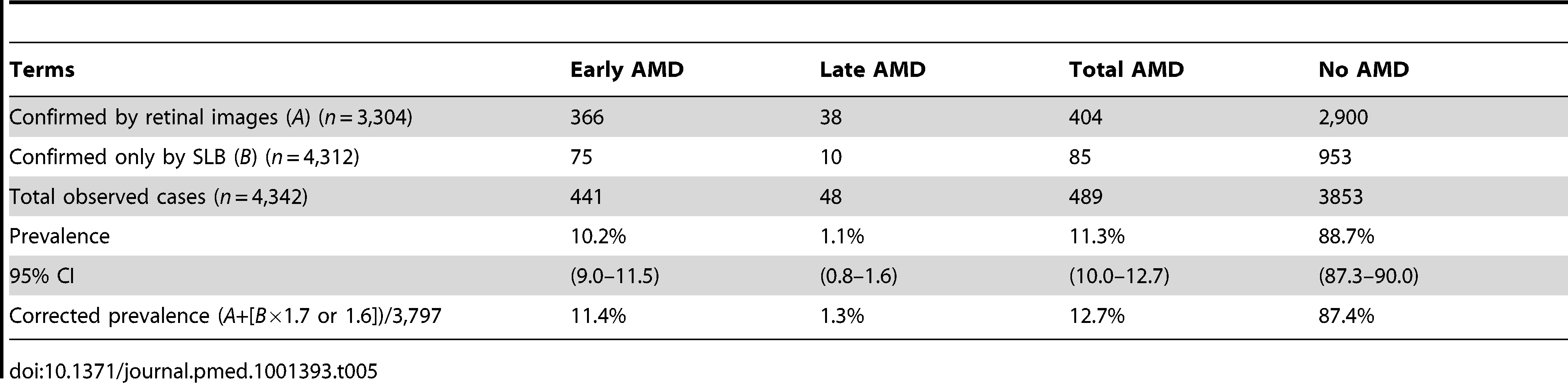 Determination of all AMD cases and adjusted prevalence including diagnosis by SLB.