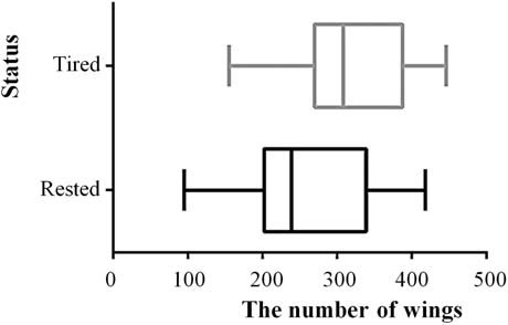 Fig. 5: Statistical comparison of the measured results.