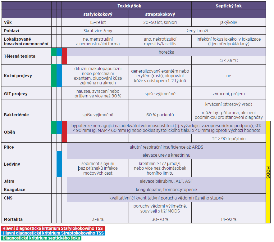 Porovnání klinických příznaků a diagnostických kriterií syndromu stafylokokového a streptokokového toxického šoku se šokem septickým