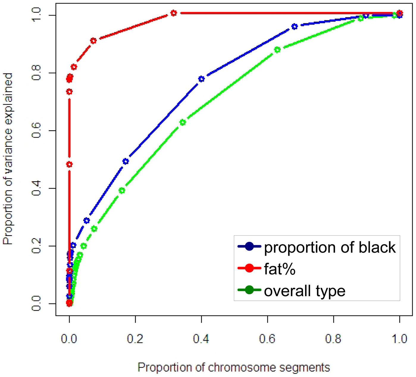Cumulative proportion of variance explained by chromosome segments, ranked from most to least variation explained, derived from the distribution of proportion of variance explained.